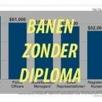 Geen Diploma Vereist