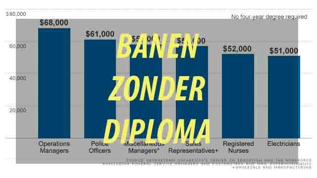 Banen Zonder Diploma
